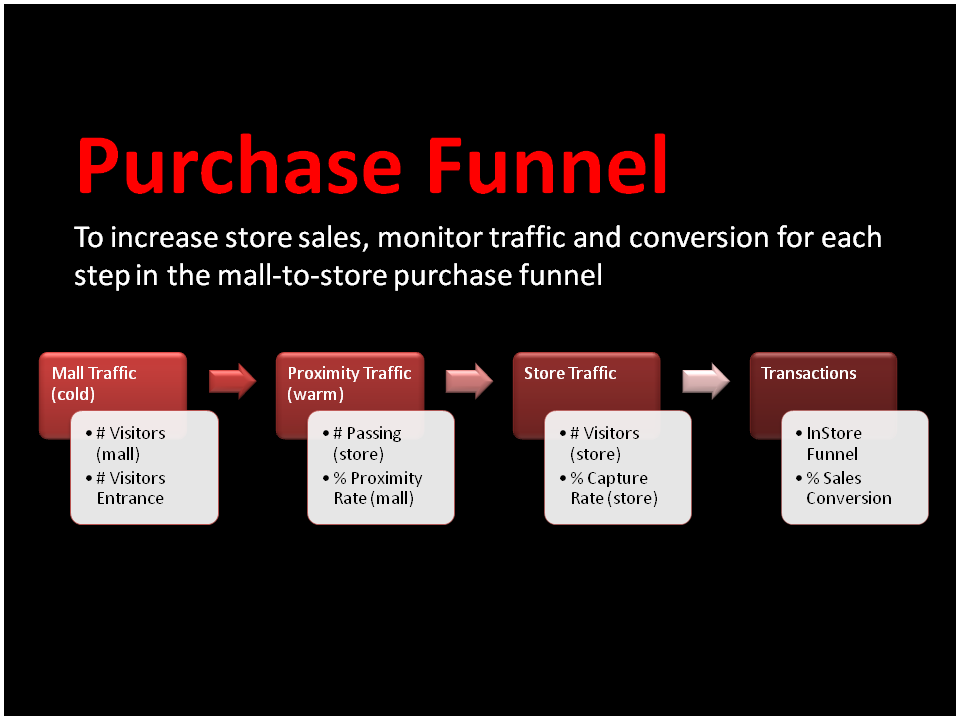 Mall-to-Store Purchase Funnel | Behavior Analytics Academy