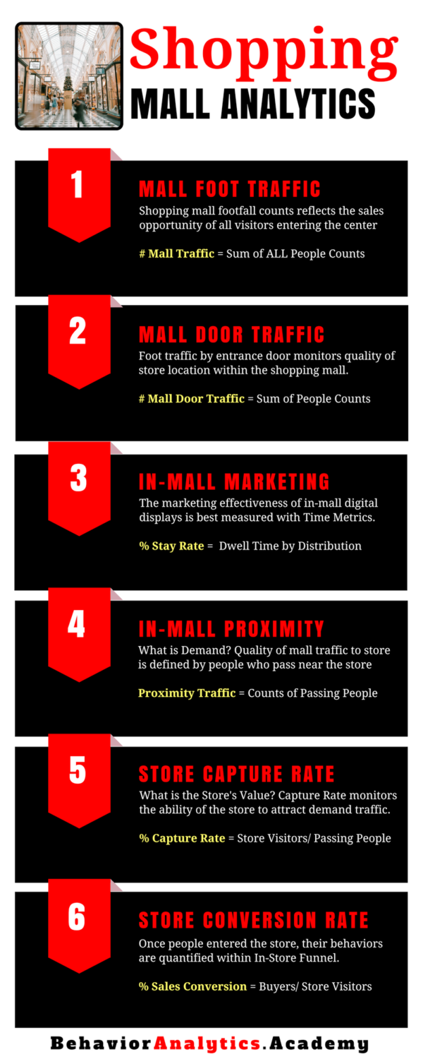 Mall Analytics Infogrpahic [Behavior Analytics Academy]