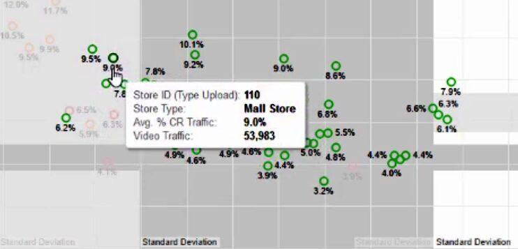 Compare Retail Stores KPI [Behavior Analytics Academy]