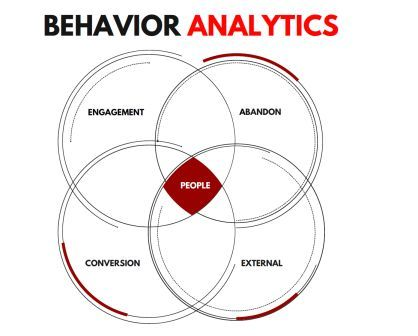 Behavior Analytics