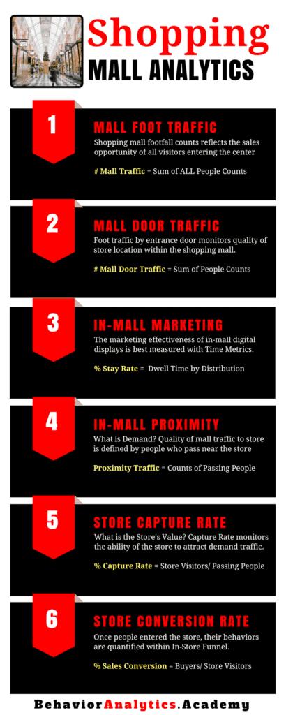 Mall Analytics Infographic | Behavior Analytics Academy