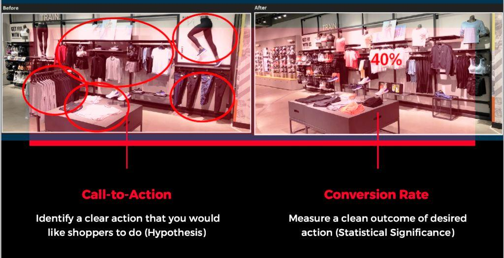 In-Store Purchase Funnel | Behavior Analytics Acadmy