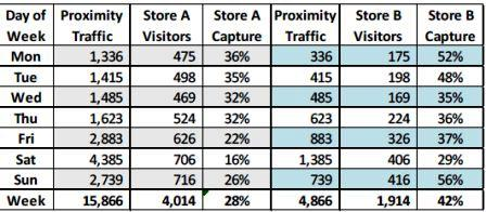 Proximity Traffic & Capture Rate Case Study   Behavior Analytics Academy