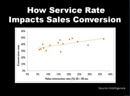 How In-Store Service Rate impacts Sales Conversion Rate   Behavior Analytics Academy