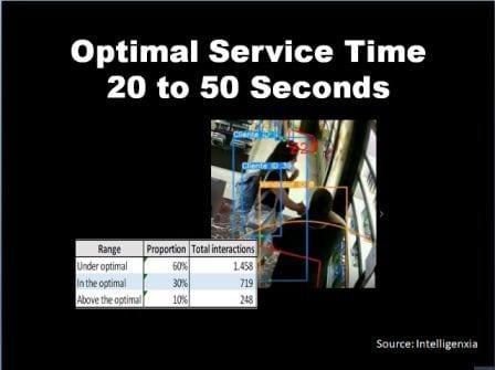 Optimal Service Time   Behavior Analytics Academy
